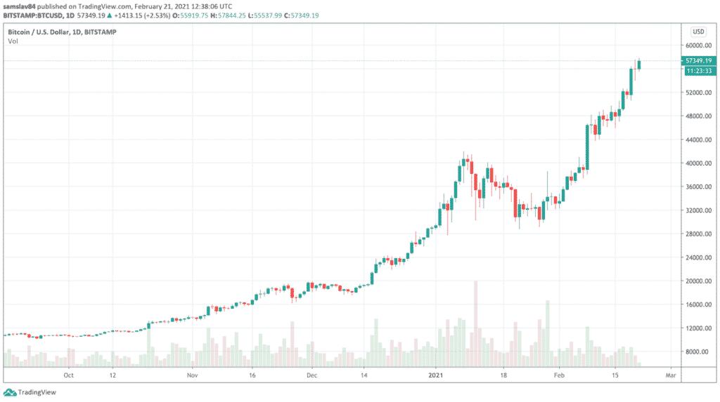 Bitcoin bullrun od října 2020