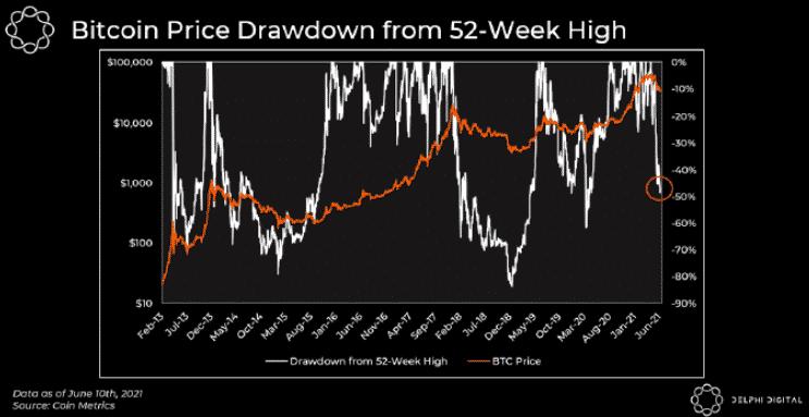 bitcoin ár trend gráf