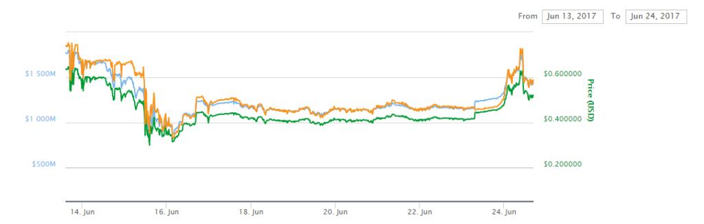 Iota graf