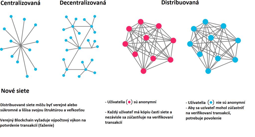 Typy databáz