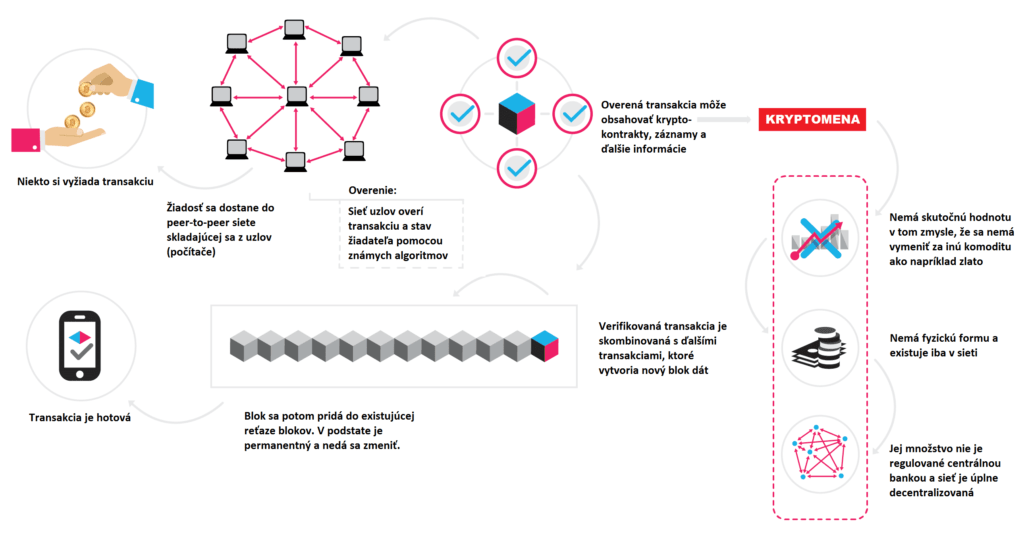 Transakcia - kryptomena