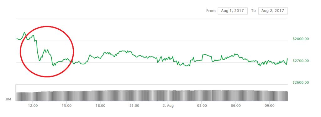graf bitcoin 2.8.2017