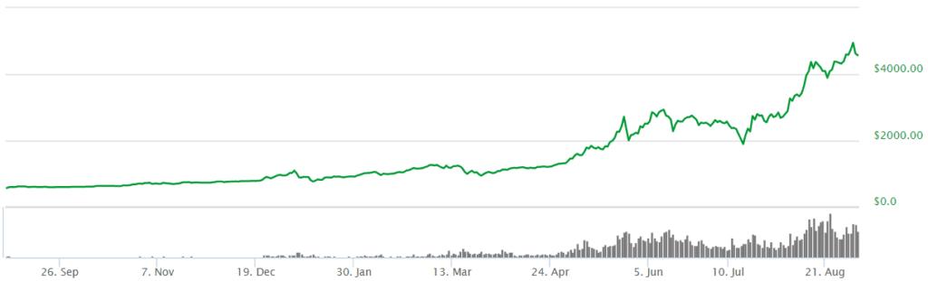Bitcoin graf 3.9.2017