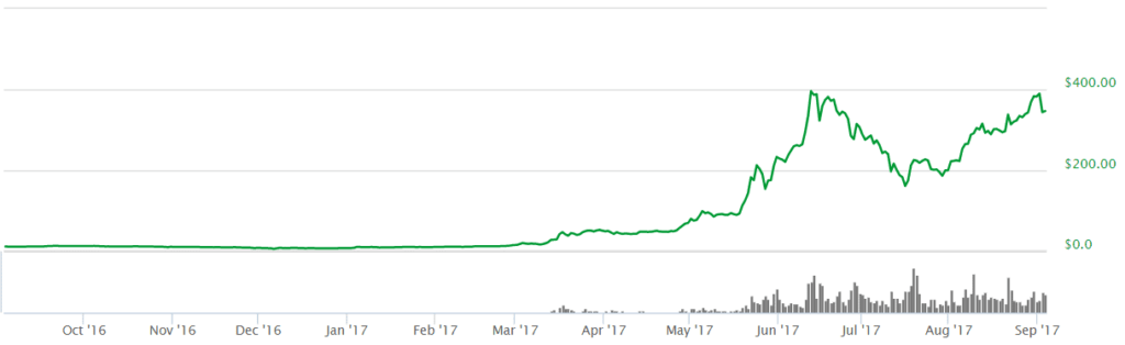 ethereum graf 3.9.2017