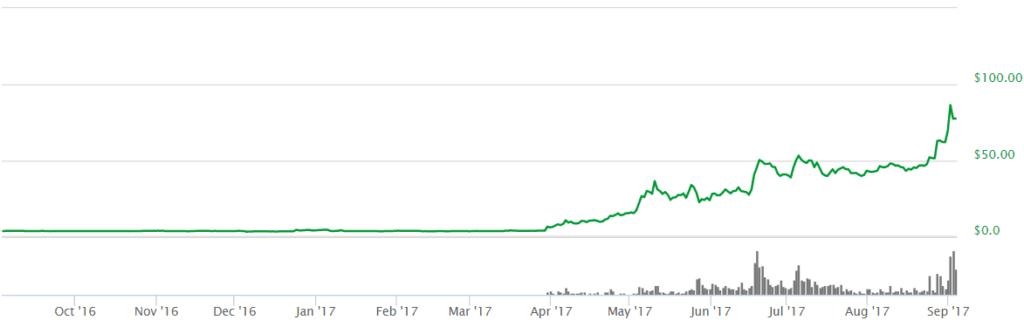 litecoin graf 3.9.2017