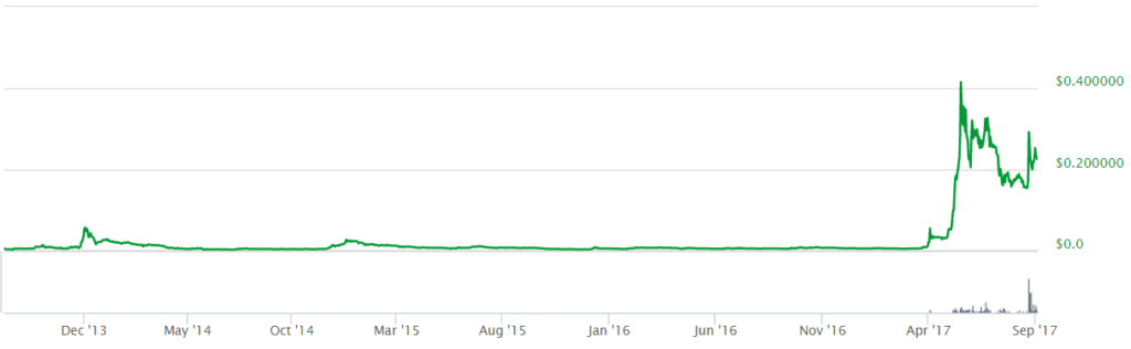ripple graf 3.9.2017