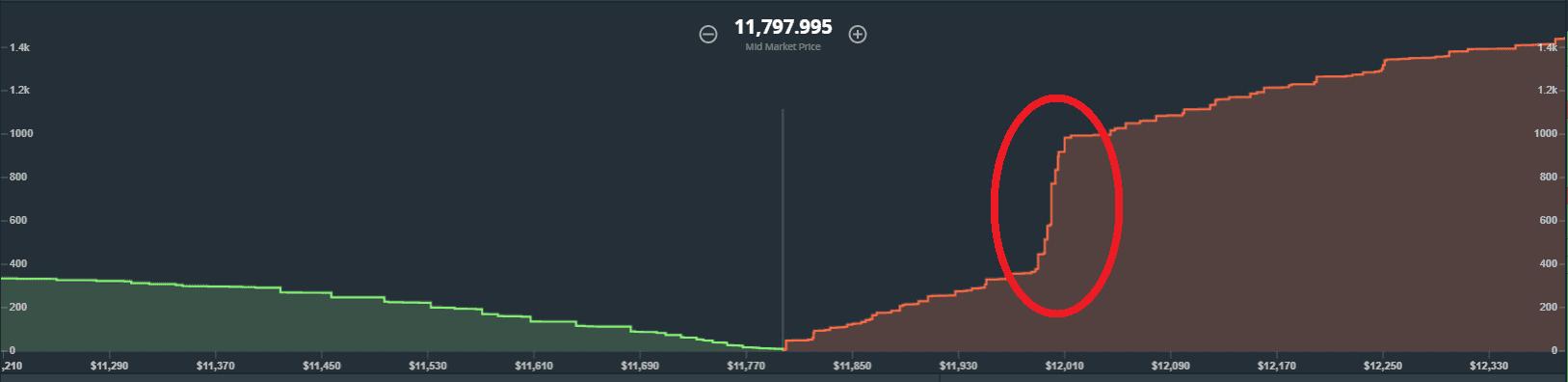 gdax depth chart BTC USD paywall