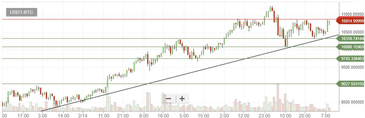 bittrex how to buy bitcoin