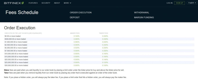 Bitfinex, Ako používať burzu Bitfinex [TUTORIAL] (2.diel)