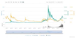 V článku sa dozviete, čo je Bitcoin Cash. Taktiež aj aká je cena BCH. Na záver vám povieme, kde môžete kúpiť BCH a obchodovať ho.