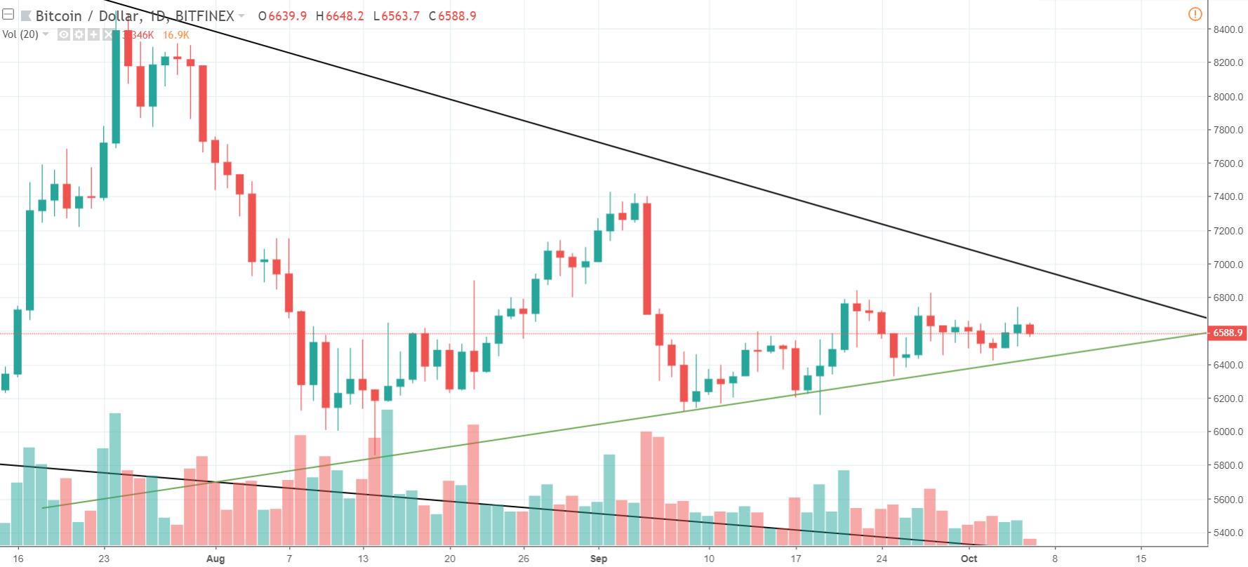 1D BTC/USD - Bitfinex