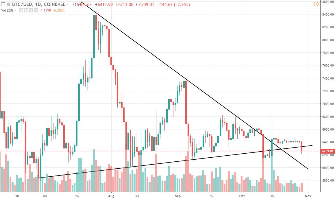 1D BTC/USD - Coinbase PRO