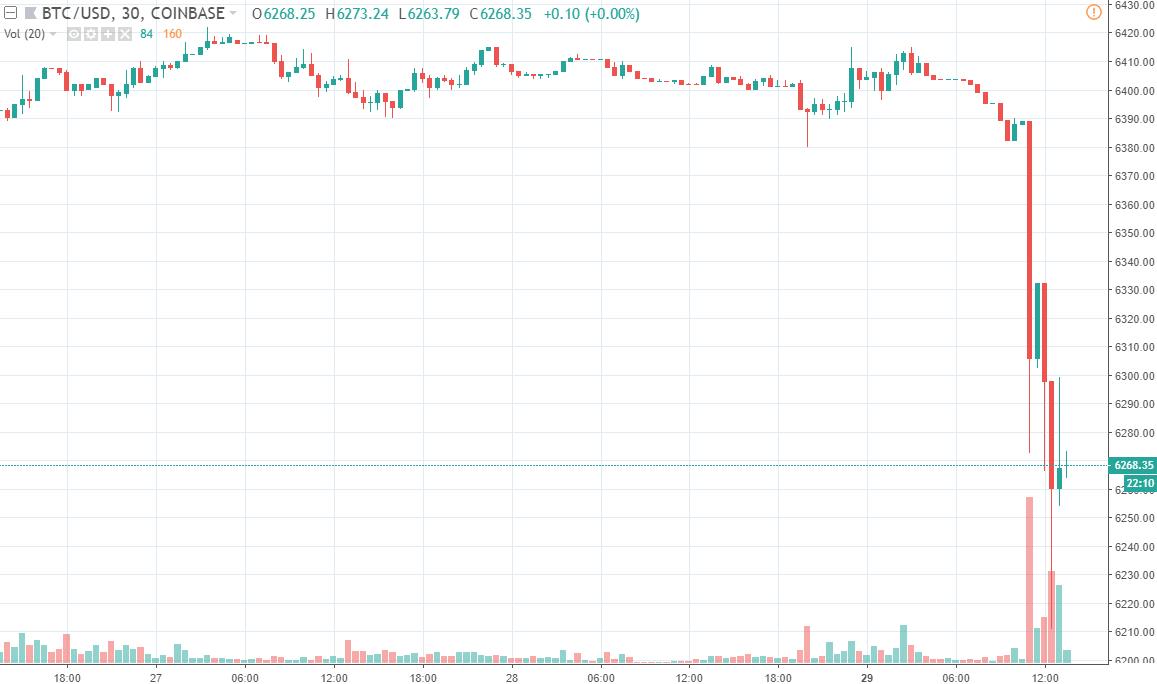 30m BTC/USD - Coinbase Pro