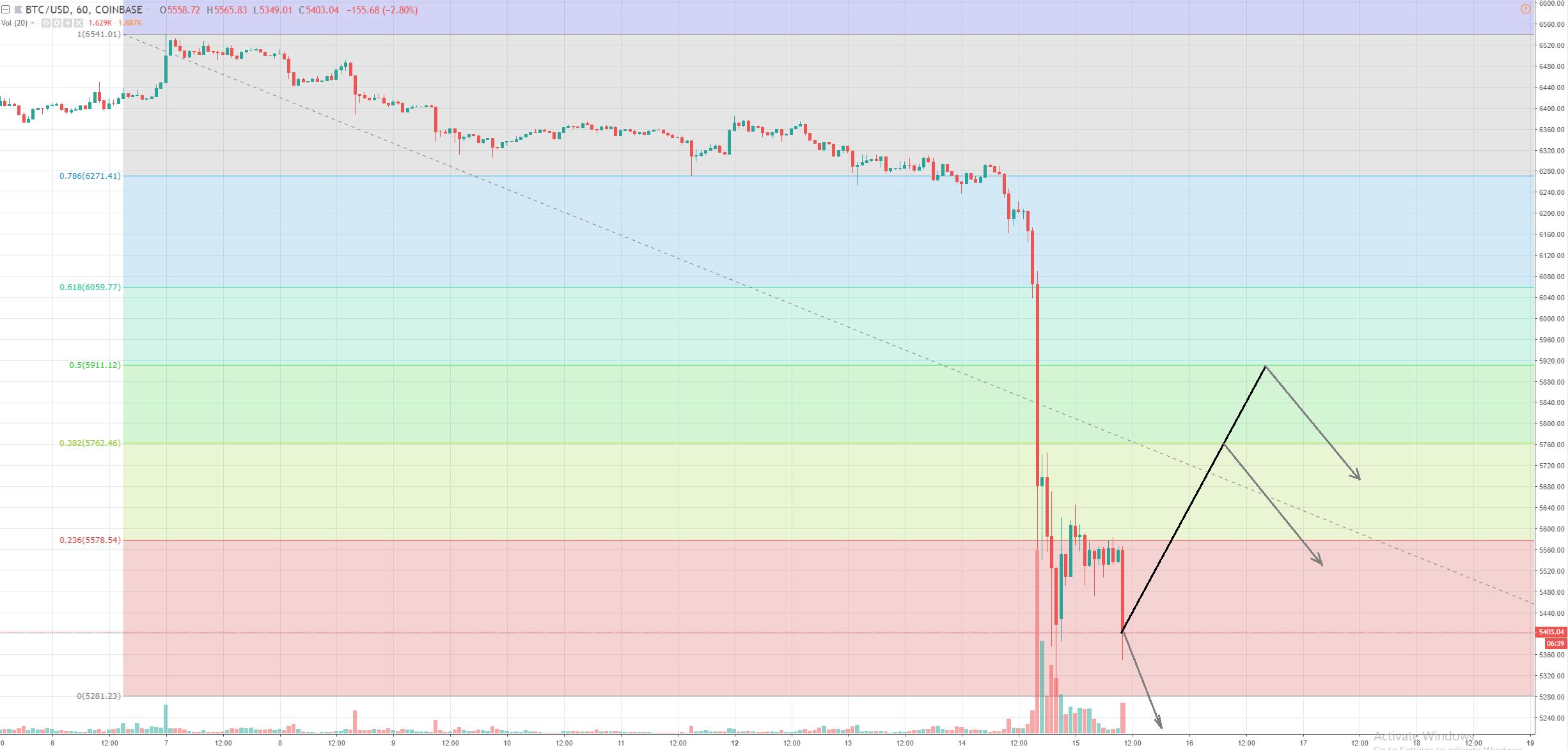 1h BTC/USD - Coinbase Pro