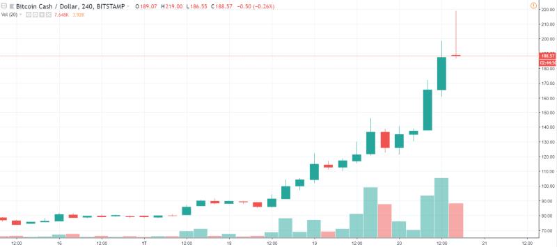 4h BCH/USD - Bitstamp