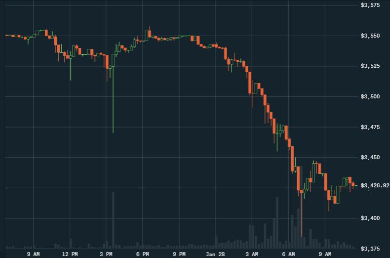 15m BTC/USD - Coinbase Pro