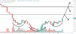 1D LTC/USD - Bitfinex