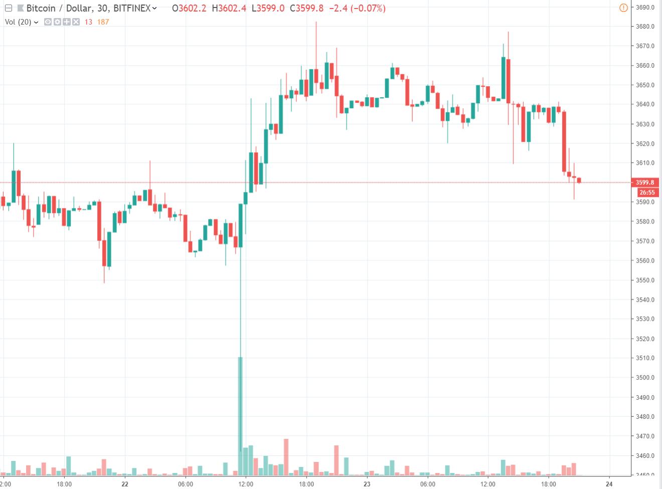 30 min BTC/USD - Bitfinex