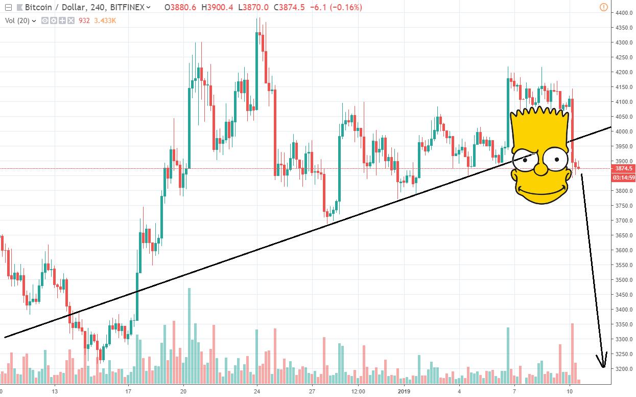 4h BTC/USD - Bitfinex