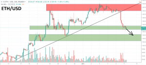 4h ETH/USD - Bitfinex