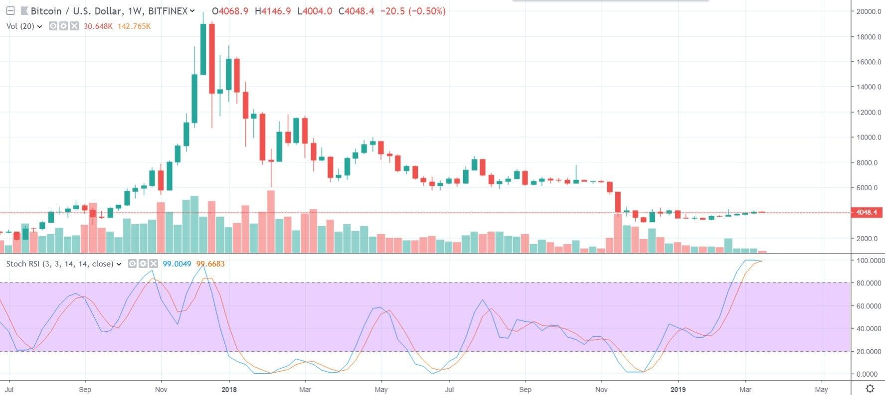1W BTC/USD - Bitfinex