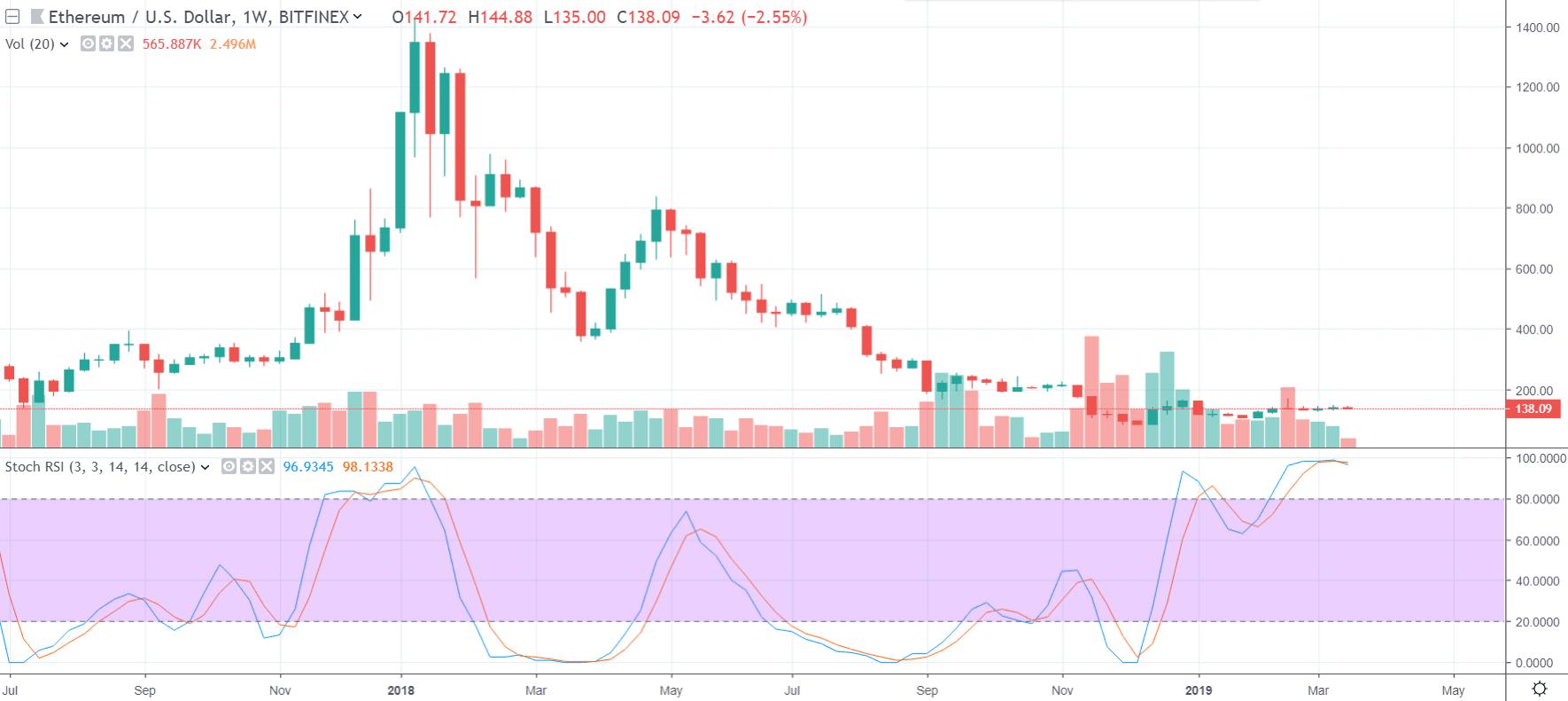 1W ETH/USD - Bitfinex
