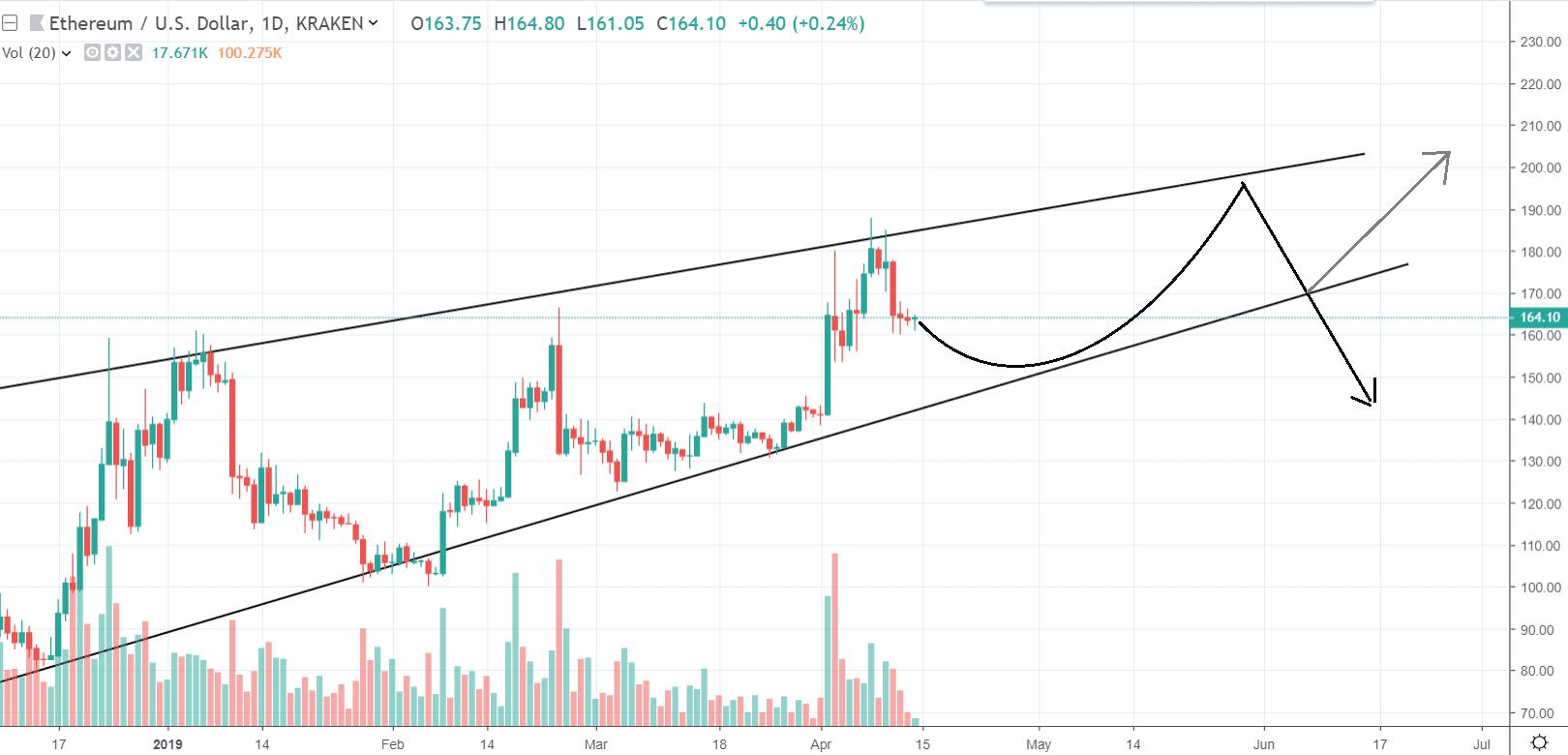1D ETH/USD - Bitfinex