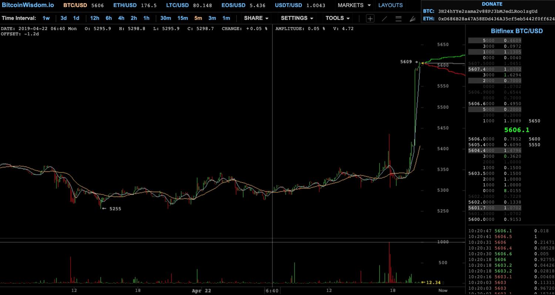 , Bitcoin letí nahor a atakoval 5600 USD – Post veľkonočná pumpa je tu!