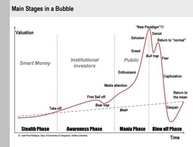 bublina graph