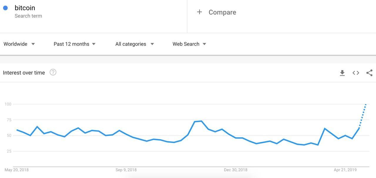 vyhľadávanie, Google Search: Bitcoin v počte vyhľadávaní predbehol Donalda Trumpa!