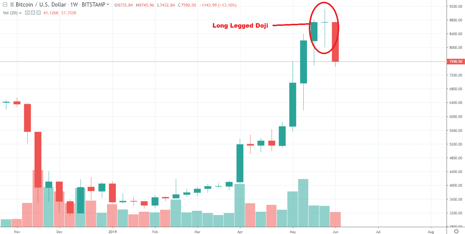 1W BTC/USD - Bitstamp