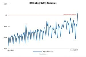 bitcoin, Bitcoin opäť na vrchole – Rekord z 2017 prekonaný! (nie cena)