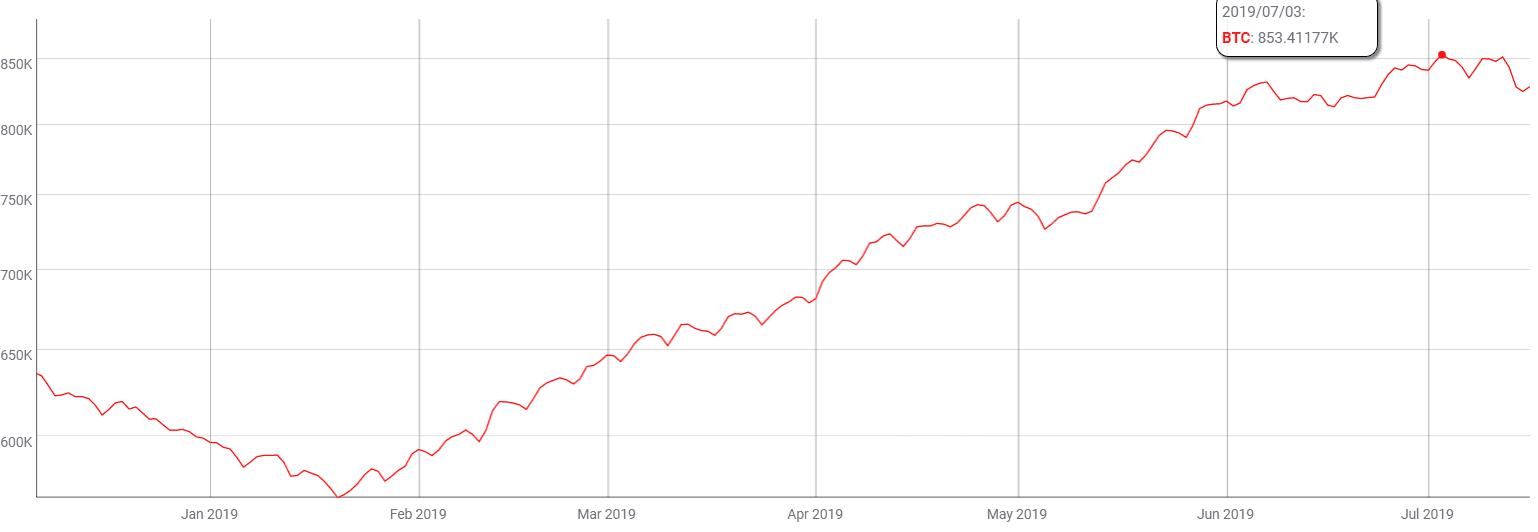 Bitcoin, Množstvo prenesených Bitcoinov a aktívnych peňaženiek závratne stúpa
