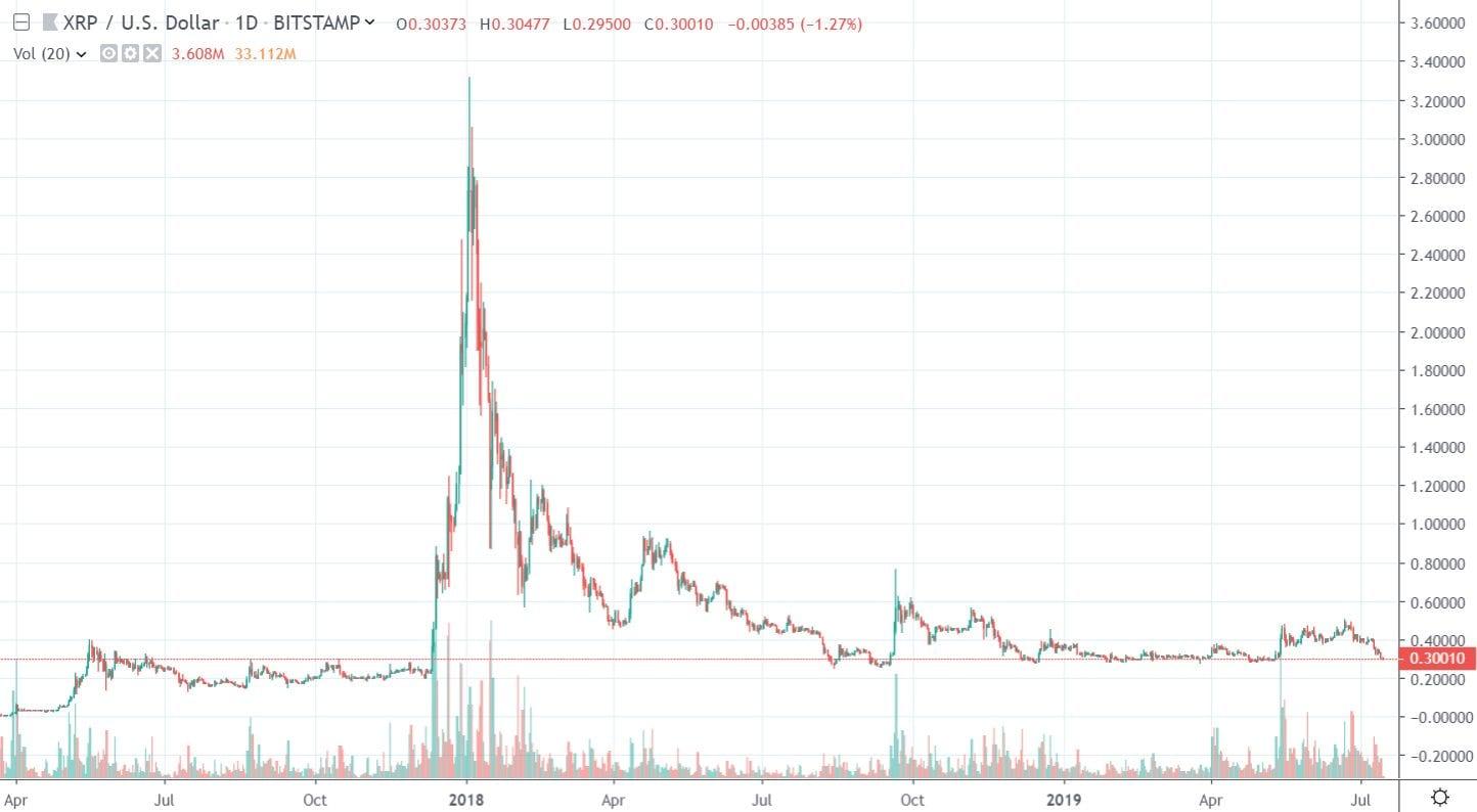 1D XRP/USD - Bitstamp