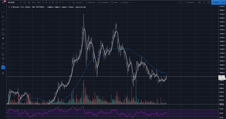 Libra, [PREHĽAD TRHU] Libra opäť v problémoch a Bitcoin bojuje v kľúčovej zóne