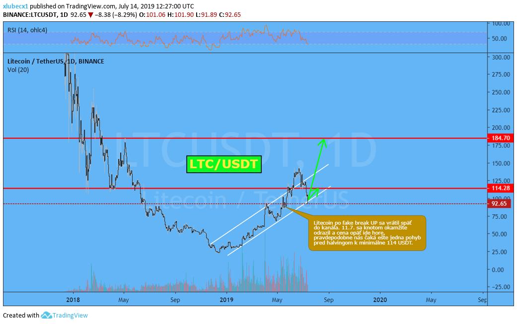 ltc, [Analýza] LTC – Koniec korekcie a posledný rast ceny pred halvingom