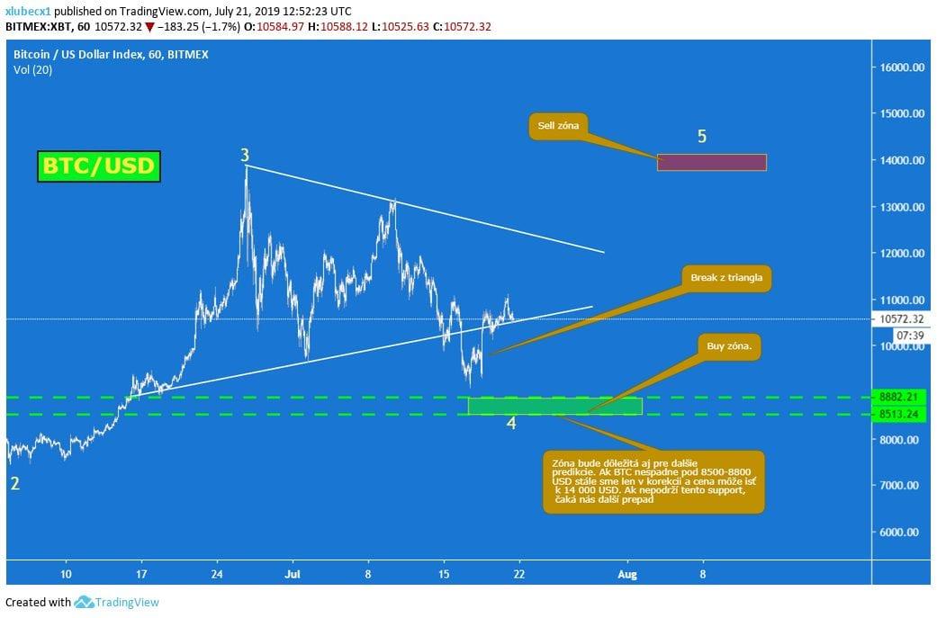 Analýza BTC, [Analýza] Bitcoin – Cena klesá, dominancia stúpa – Stále sme v korekcii!