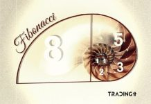 fibonacci_golden_ratio_retracement