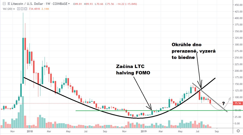 1W BTC/USD - Coinbase Pro