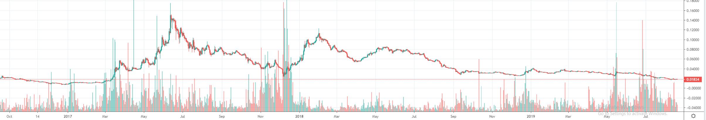 1W ETH/BTC - Coinbase Pro