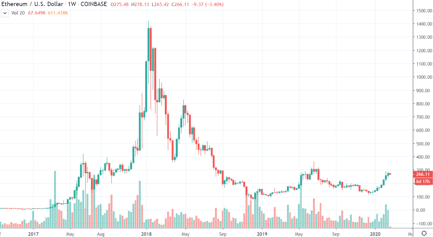 1W ETH/USD - Coinbase Pro