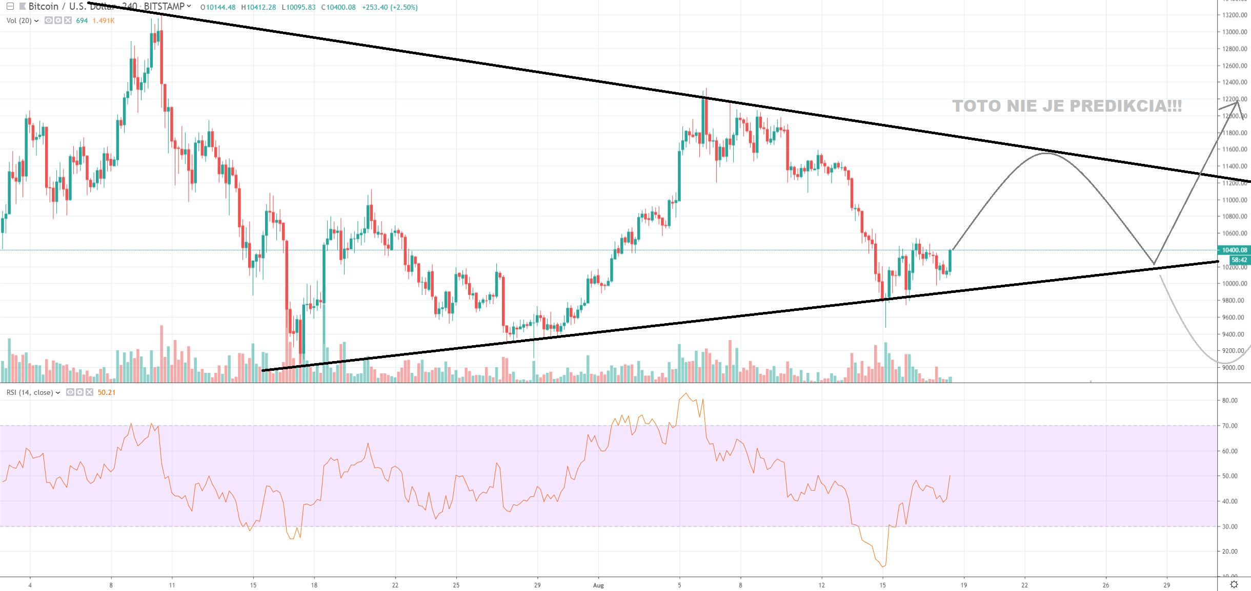 4h BTC/USD - Bitstamp