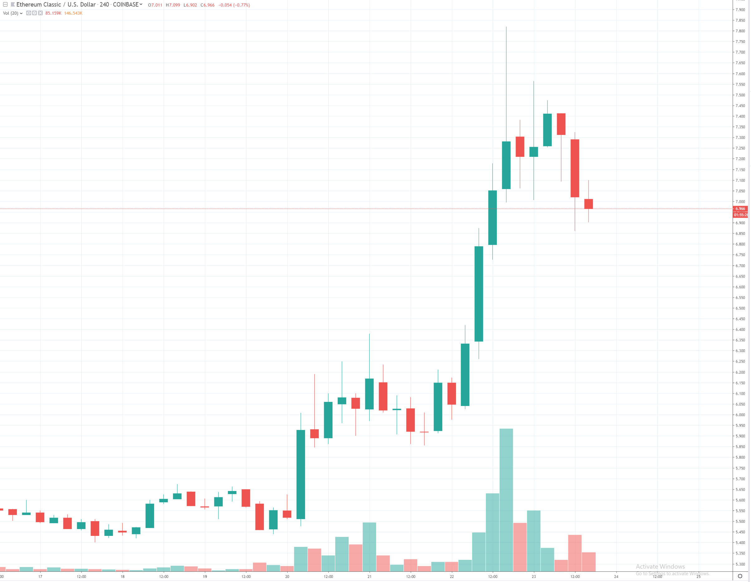 4h ETC/USD - Coinbase Pro