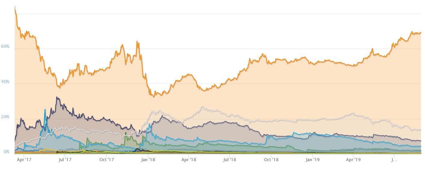 Bitcoin dominancia 2017-2019 70%