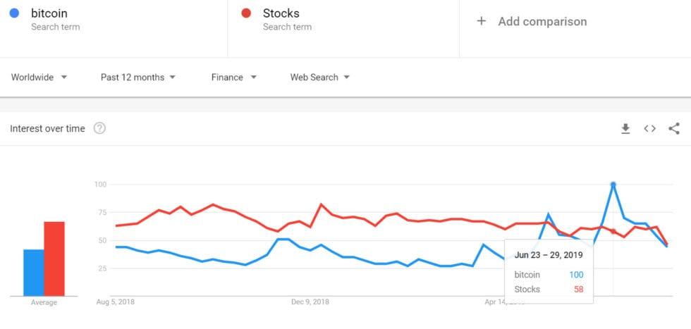 porovnanie bitcoin akcie stock vyhladavanie google trends