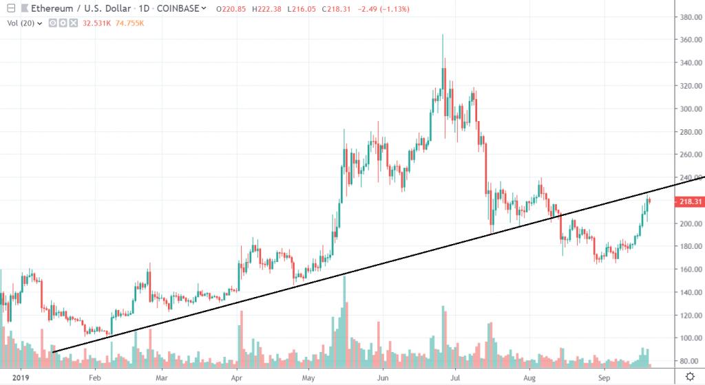 1D ETH/USD - Coinbase Pro