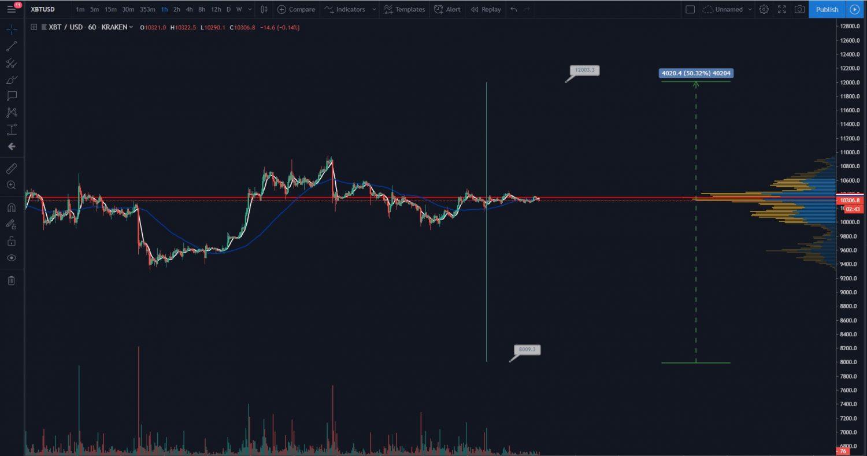 prehľad trhu, [PREHĽAD TRHU] Dokedy bude nuda na Bitcoine? Zaujala len situácia na Krakene