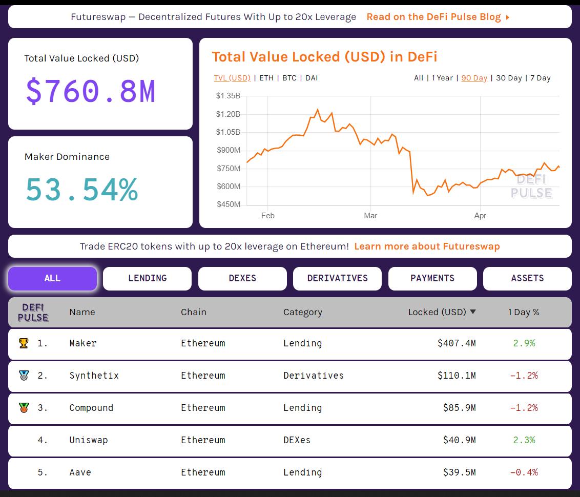 Kapitalizácia DeFi sektoru - Zdroj: defipulse.com