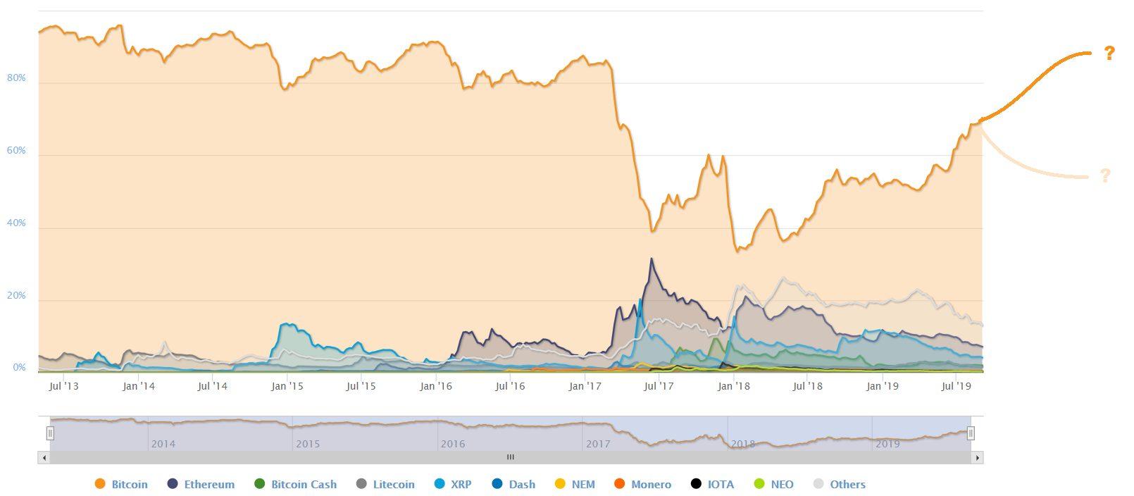 Bitcoin dominancia 2019