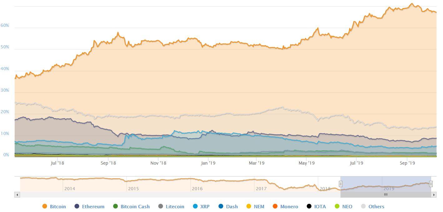 BTC dominancia